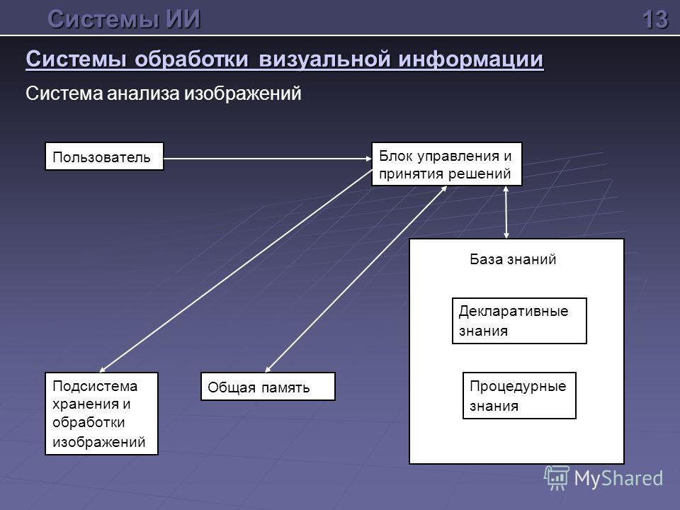 Система анализа изображений13 Системы ИИ Системы обработки визуальной информации Пользователь Процедурные знания Декларативные знания База знаний Блок управления и принятия решений Общая память Подсистема хранения и обработки изображений