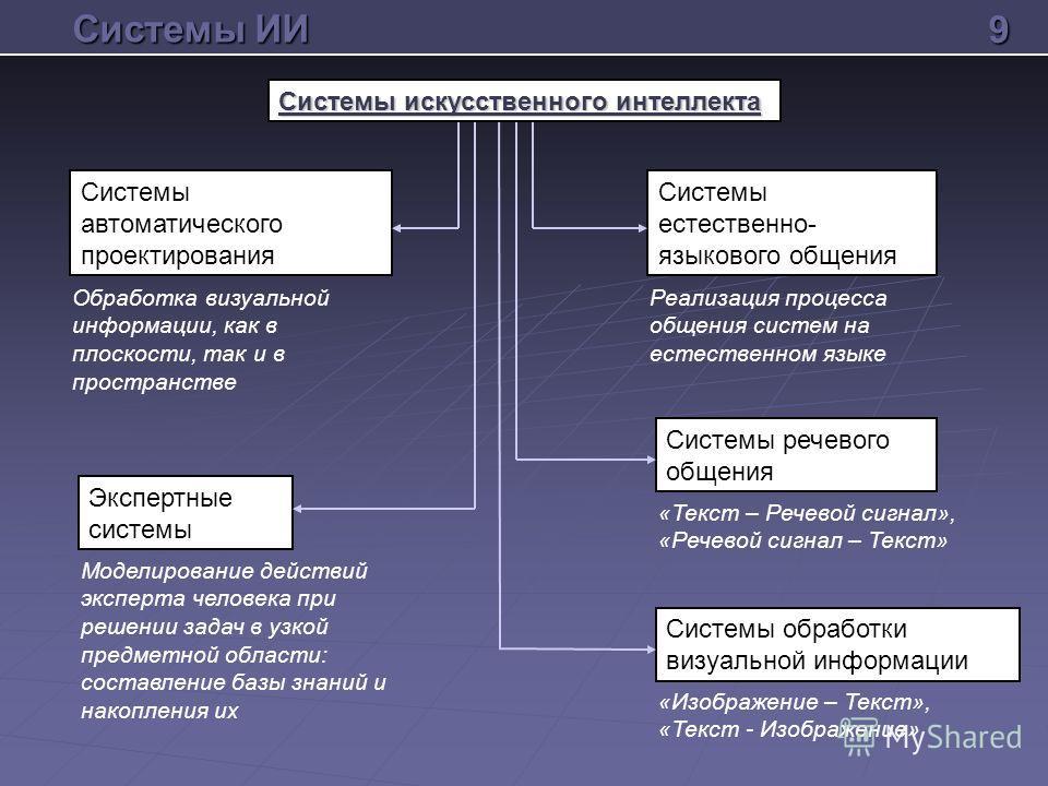 Системы автоматического проектирования Системы речевого общения Экспертные системы Системы обработки визуальной информации Системы естественно- языкового общения Обработка визуальной информации, как в плоскости, так и в пространстве Моделирование дей