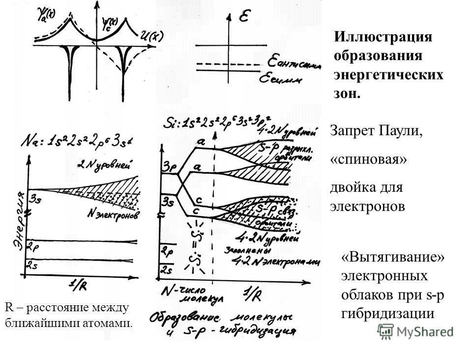 Иллюстрация образования энергетических зон. R – расстояние между ближайшими атомами. Запрет Паули, «спиновая» двойка для электронов «Вытягивание» электронных облаков при s-p гибридизации