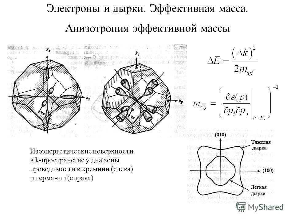 Электроны и дырки. Эффективная масса. Анизотропия эффективной массы Изоэнергетические поверхности в k-пространстве у дна зоны проводимости в кремнии (слева) и германии (справа)