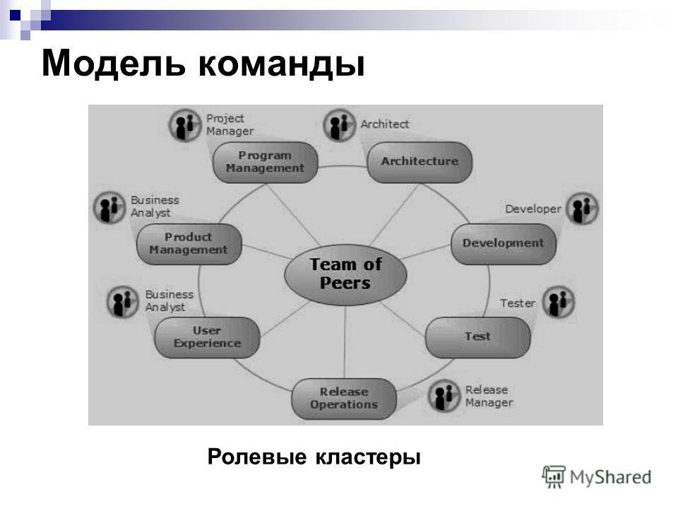 Модель команды Ролевые кластеры