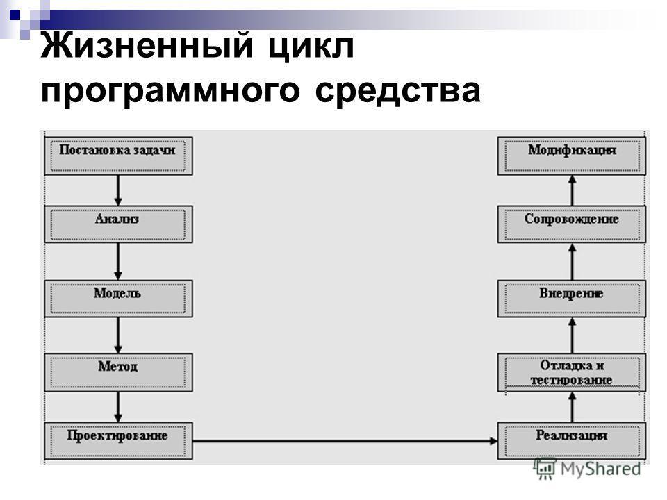 Жизненный цикл программного средства