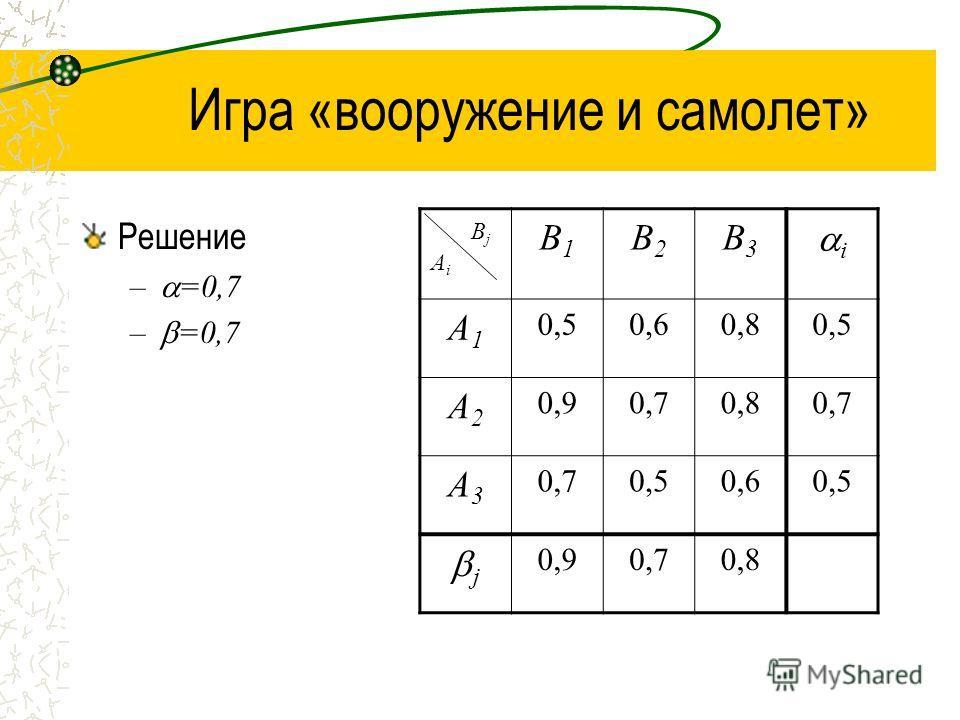 Игра «вооружение и самолет» Решение – =0,7 B1B1 B2B2 B3B3 i A1A1 0,50,60,80,5 A2A2 0,90,70,80,7 A3A3 0,50,60,5 j 0,90,70,8 BjBj AiAi