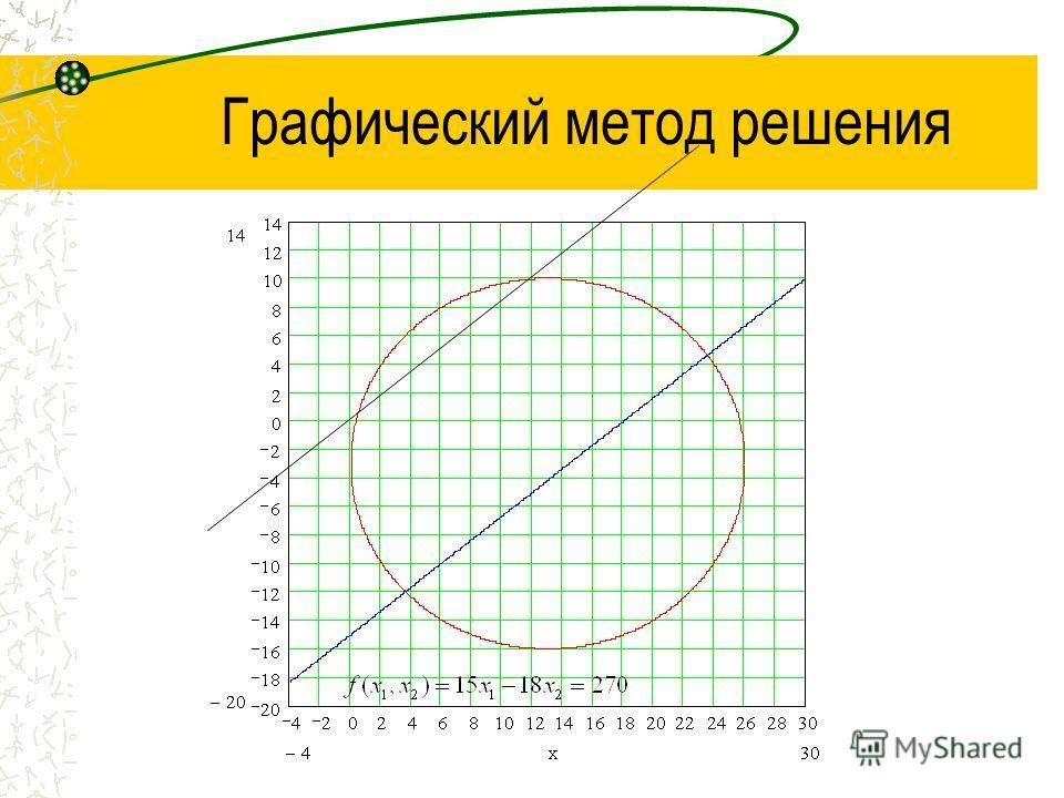 Графический метод решения