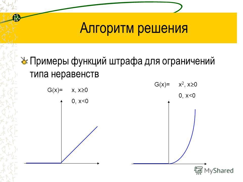 Алгоритм решения Примеры функций штрафа для ограничений типа неравенств G(x)=x, x 0 0, x