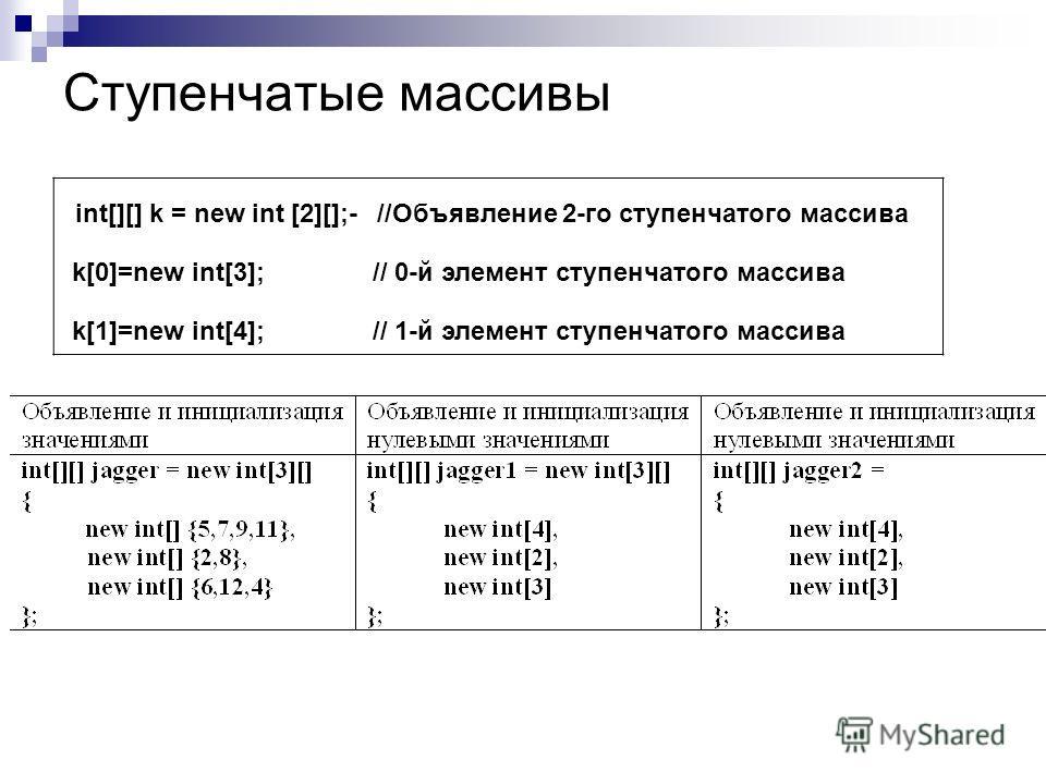 Ступенчатые массивы int[][] k = new int [2][];- //Объявление 2-го ступенчатого массива k[0]=new int[3]; // 0-й элемент ступенчатого массива k[1]=new int[4]; // 1-й элемент ступенчатого массива