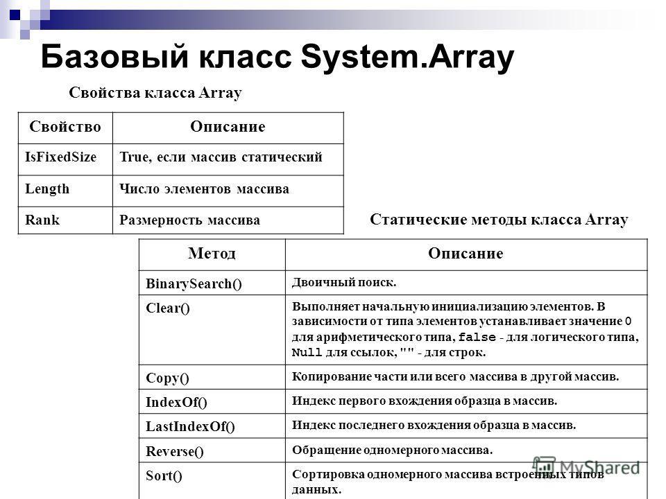 Базовый класс System.Array Статические методы класса Array МетодОписание BinarySearch() Двоичный поиск. Clear() Выполняет начальную инициализацию элементов. В зависимости от типа элементов устанавливает значение 0 для арифметического типа, false - дл