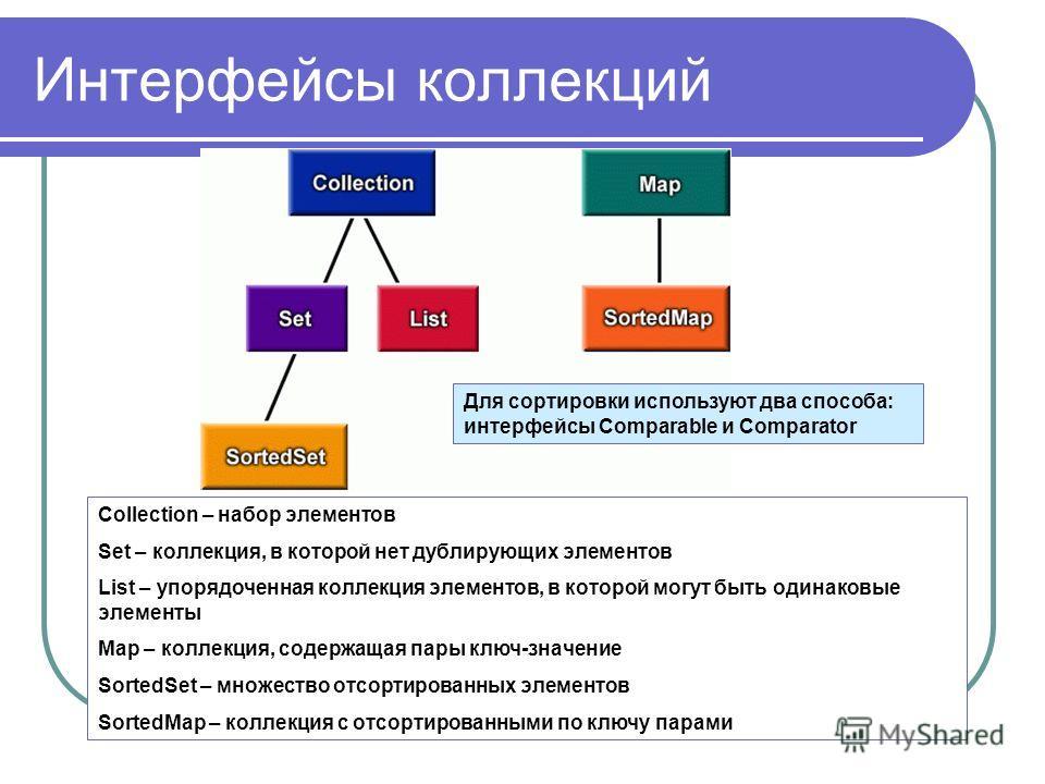 Интерфейсы коллекций Collection – набор элементов Set – коллекция, в которой нет дублирующих элементов List – упорядоченная коллекция элементов, в которой могут быть одинаковые элементы Map – коллекция, содержащая пары ключ-значение SortedSet – множе
