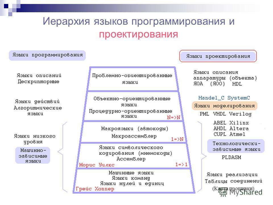 Иерархия языков программирования и проектирования (Карта прошивки)