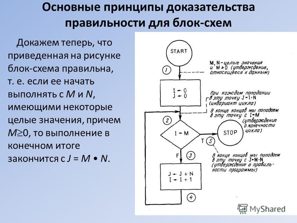 Основные принципы доказательства правильности для блок-схем Докажем теперь, что приведенная на рисунке блок-схема правильна, т. е. если ее начать выполнять с M и N, имеющими некоторые целые значения, причем M 0, то выполнение в конечном итоге закончи
