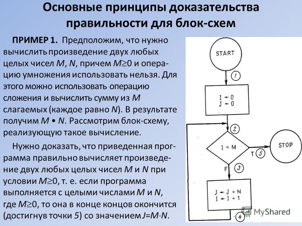 Основные принципы доказательства правильности для блок-схем ПРИМЕР 1. Предположим, что нужно вычислить произведение двух любых целых чисел M, N, причем M 0 и опера- цию умножения использовать нельзя. Для этого можно использовать операцию сложения и в