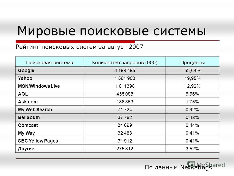 Мировые поисковые системы Поисковая системаКоличество запросов (000)Проценты Google4 199 49553,64% Yahoo1 561 90319,95% MSN/Windows Live1 01139812,92% AOL435 0885,56% Ask.com136 8531,75% My Web Search71 7240,92% BellSouth37 7620,48% Comcast34 6990,44