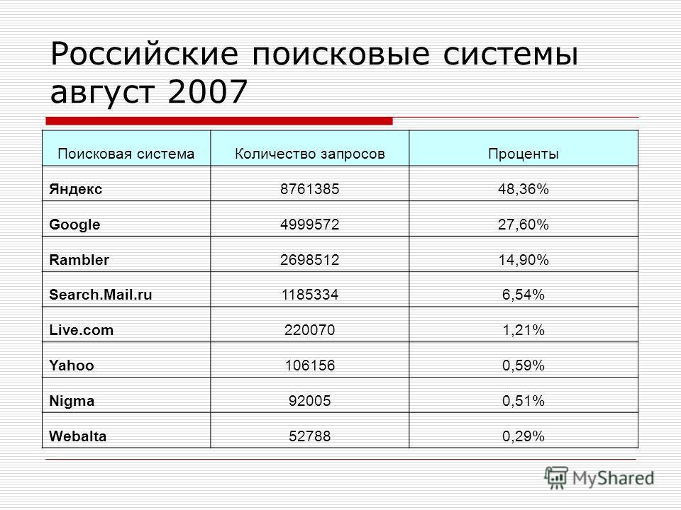 Российские поисковые системы август 2007 Поисковая системаКоличество запросовПроценты Яндекс876138548,36% Google499957227,60% Rambler269851214,90% Search.Mail.ru11853346,54% Live.com2200701,21% Yahoo1061560,59% Nigma920050,51% Webalta527880,29%
