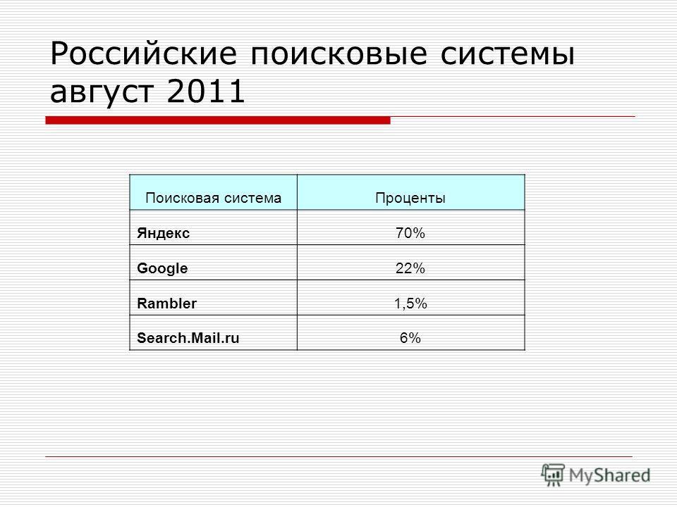 Российские поисковые системы август 2011 Поисковая системаПроценты Яндекс70% Google22% Rambler1,5% Search.Mail.ru6%