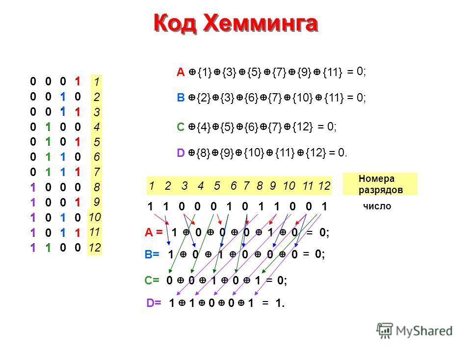 Код Хемминга 0001 0010 0011 0100 0101 0110 0111 1000 1001 1010 1011 1100 A {1}{3}{5}{7}{9}{11}= 0; B {2}{3}{6}{7}{11}= 0;{10} C {4}{5}{6}{7}= 0;{12} D {8}{9}{9}= 0.{12}{10}{11} 1 12 2 3 4 5 6 7 8 9 10 11 1 2 3 4 5 6 7 8 9 10 11 12 10001011001 Номера