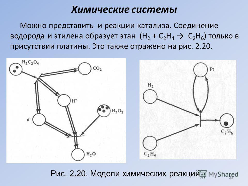 Химические системы Можно представить и реакции катализа. Соединение водорода и этилена образует этан (Н 2 + С 2 Н 4 С 2 Н 6 ) только в присутствии платины. Это также отражено на рис. 2.20. 25 Рис. 2.20. Модели химических реакций