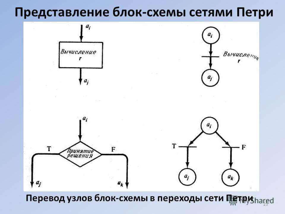 Представление блок-схемы сетями Петри Перевод узлов блок-схемы в переходы сети Петри 25