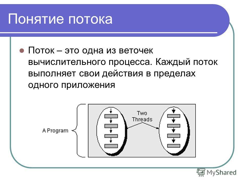 Понятие потока Поток – это одна из веточек вычислительного процесса. Каждый поток выполняет свои действия в пределах одного приложения