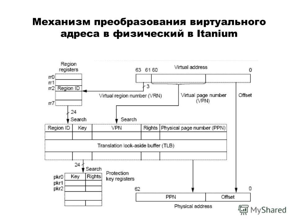 Механизм преобразования виртуального адреса в физический в Itanium