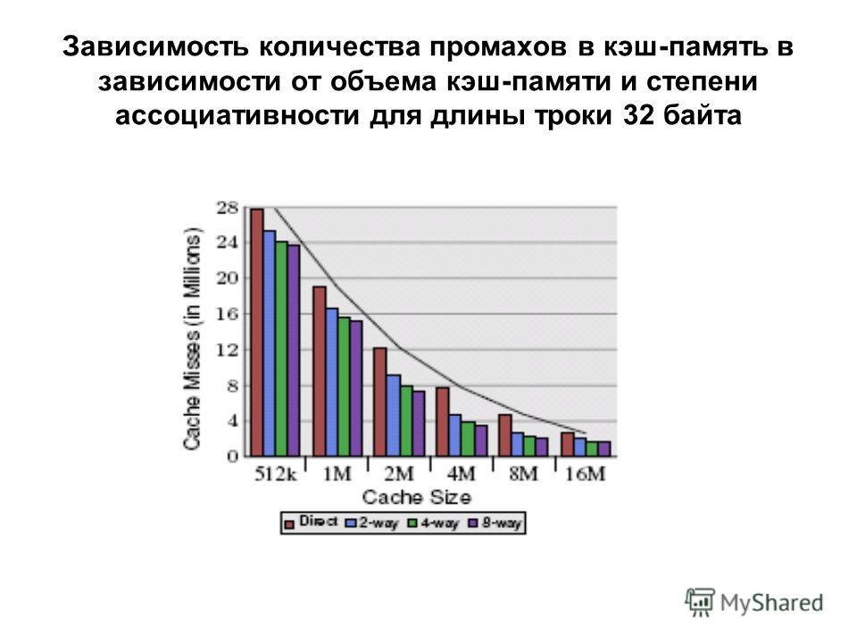 Зависимость количества промахов в кэш-память в зависимости от объема кэш-памяти и степени ассоциативности для длины троки 32 байта