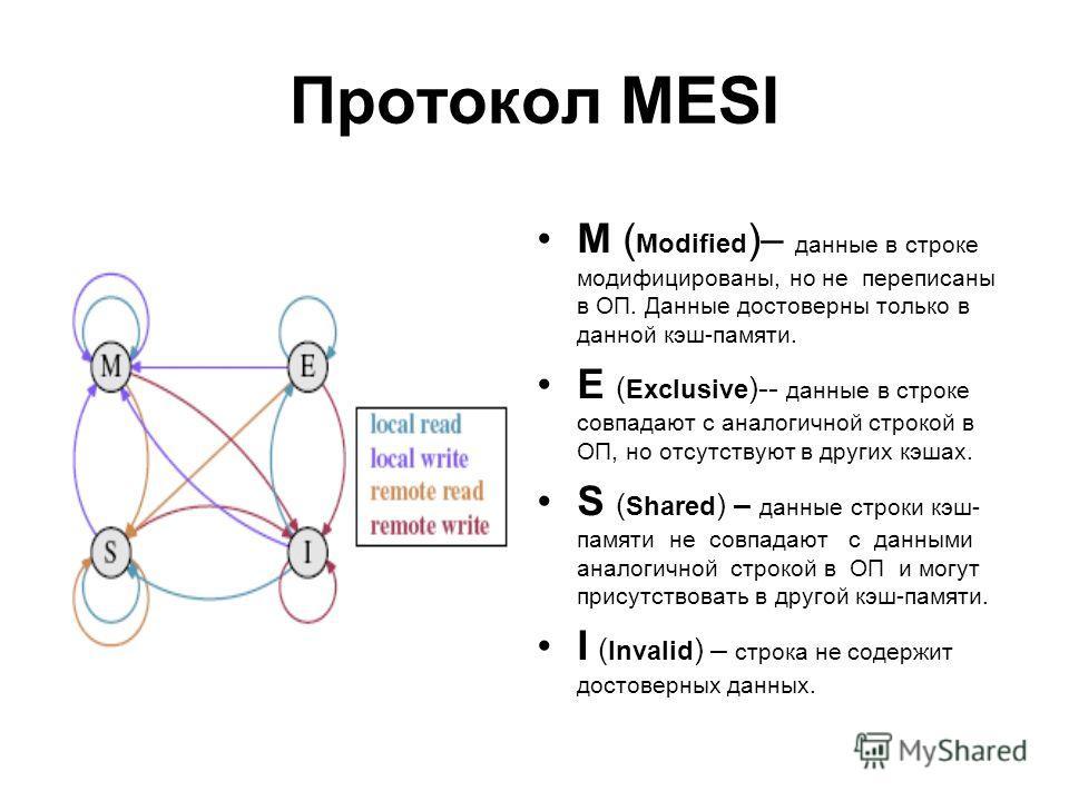 Протокол MESI M ( Modified )– данные в строке модифицированы, но не переписаны в ОП. Данные достоверны только в данной кэш-памяти. E ( Exclusive )-- данные в строке совпадают с аналогичной строкой в ОП, но отсутствуют в других кэшах. S ( Shared ) – д