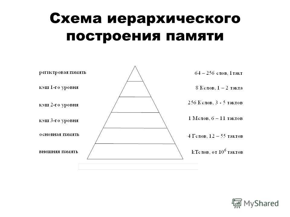 Схема иерархического построения памяти