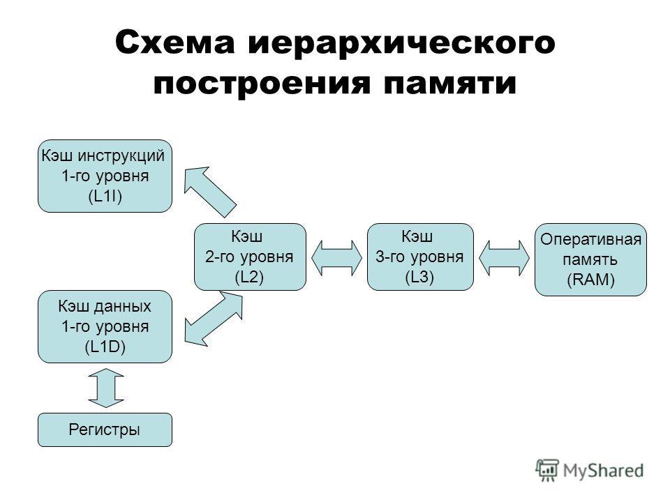 Схема иерархического