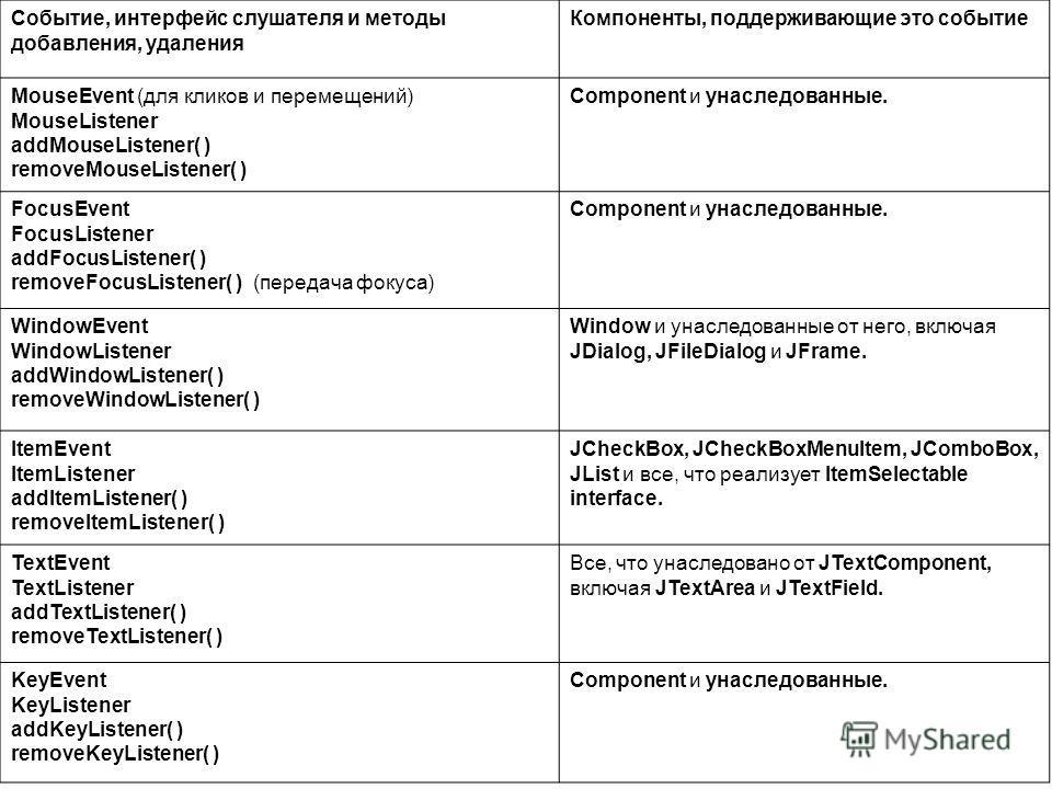 Событие, интерфейс слушателя и методы добавления, удаления Компоненты, поддерживающие это событие MouseEvent (для кликов и перемещений) MouseListener addMouseListener( ) removeMouseListener( ) Component и унаследованные. FocusEvent FocusListener addF