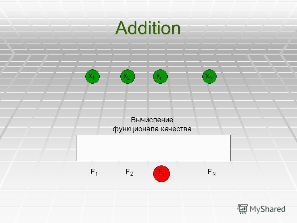 Addition x1x1 F1F1 x2x2 F2F2 xixi FiFi xNxN FNFN Вычисление функционала качества