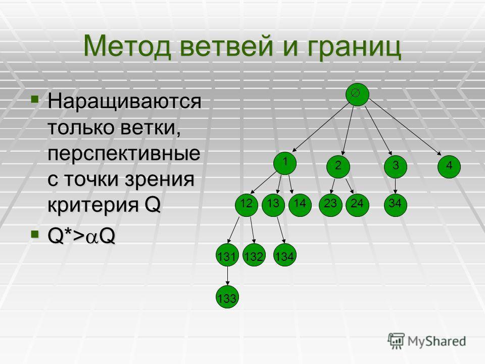 Метод ветвей и границ Наращиваются только ветки, перспективные с точки зрения критерия Q Наращиваются только ветки, перспективные с точки зрения критерия Q Q*> Q Q*> Q 1 243 23121314 131132 133 134 2434