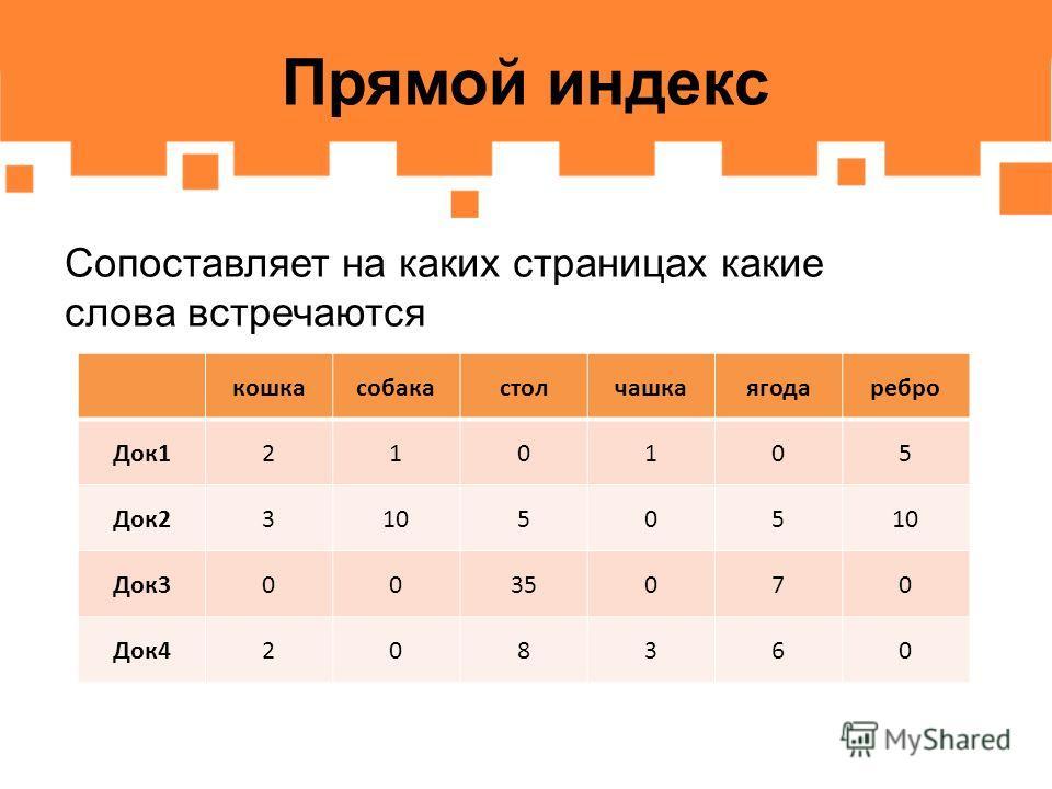 Прямой индекс Сопоставляет на каких страницах какие слова встречаются кошкасобакастолчашкаягодаребро Док1210105 Док2310505 Док30035070 Док4208360