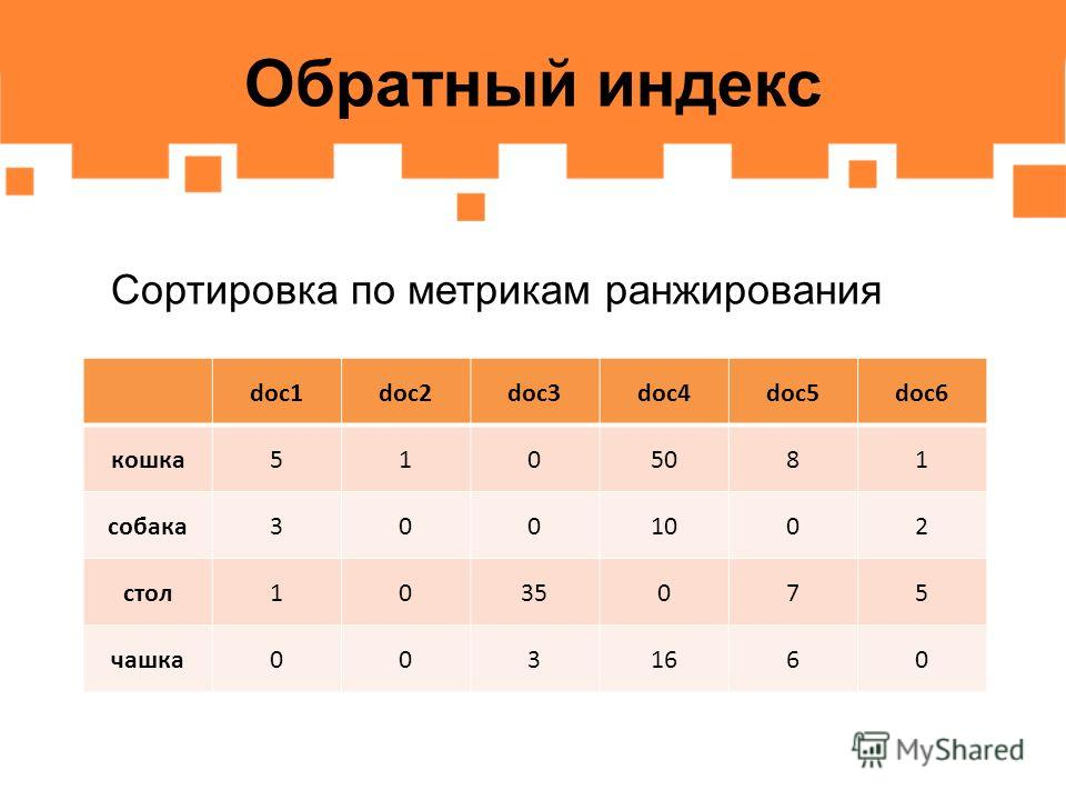 Обратный индекс Сортировка по метрикам ранжирования doc1doc2doc3doc4doc5doc6 кошка5105081 собака3001002 стол1035075 чашка0031660