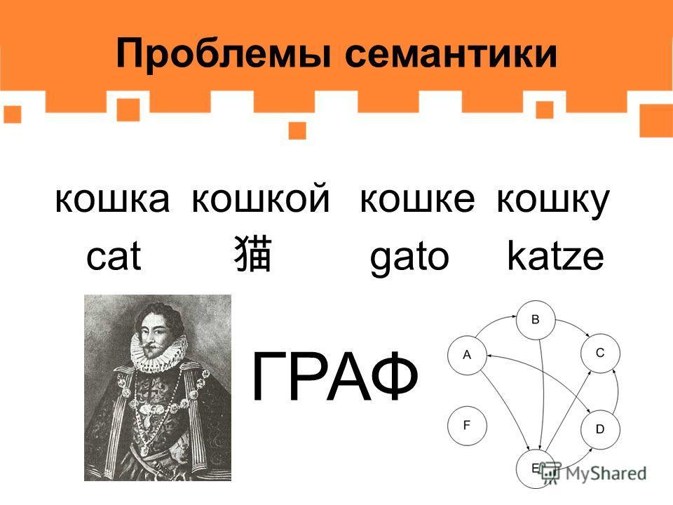 Проблемы семантики кошкакошкойкошкекошку cat gatokatze ГРАФ