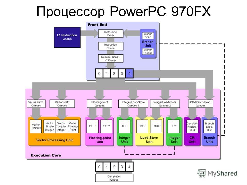 Процессор PowerPC 970FX