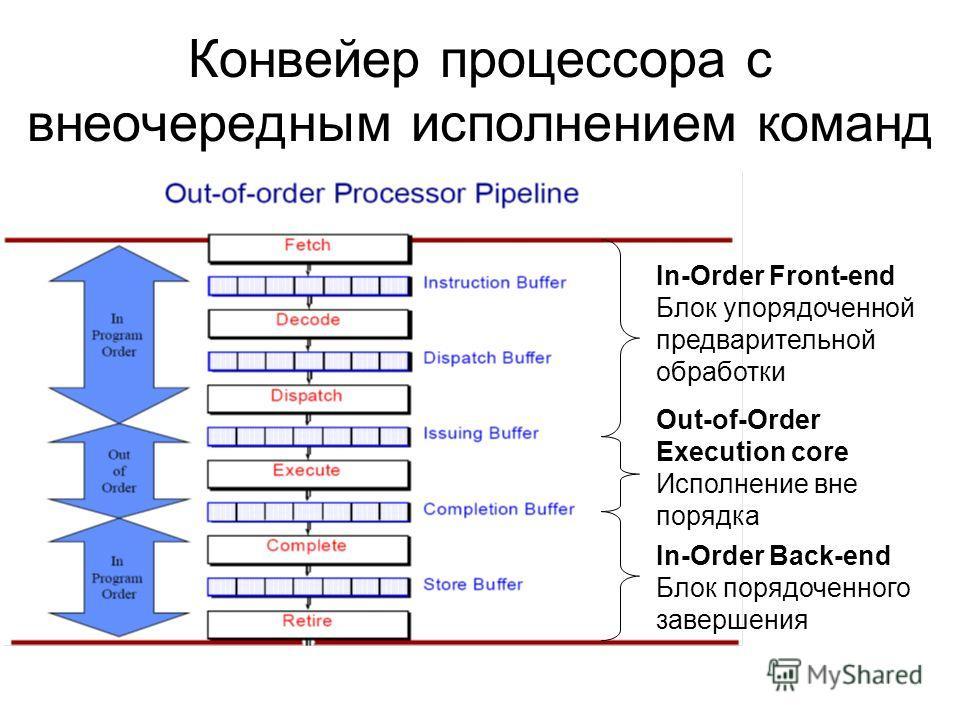 Конвейер процессора с внеочередным исполнением команд In-Order Front-end Блок упорядоченной предварительной обработки In-Order Back-end Блок порядоченного завершения Out-of-Order Execution core Исполнение вне порядка