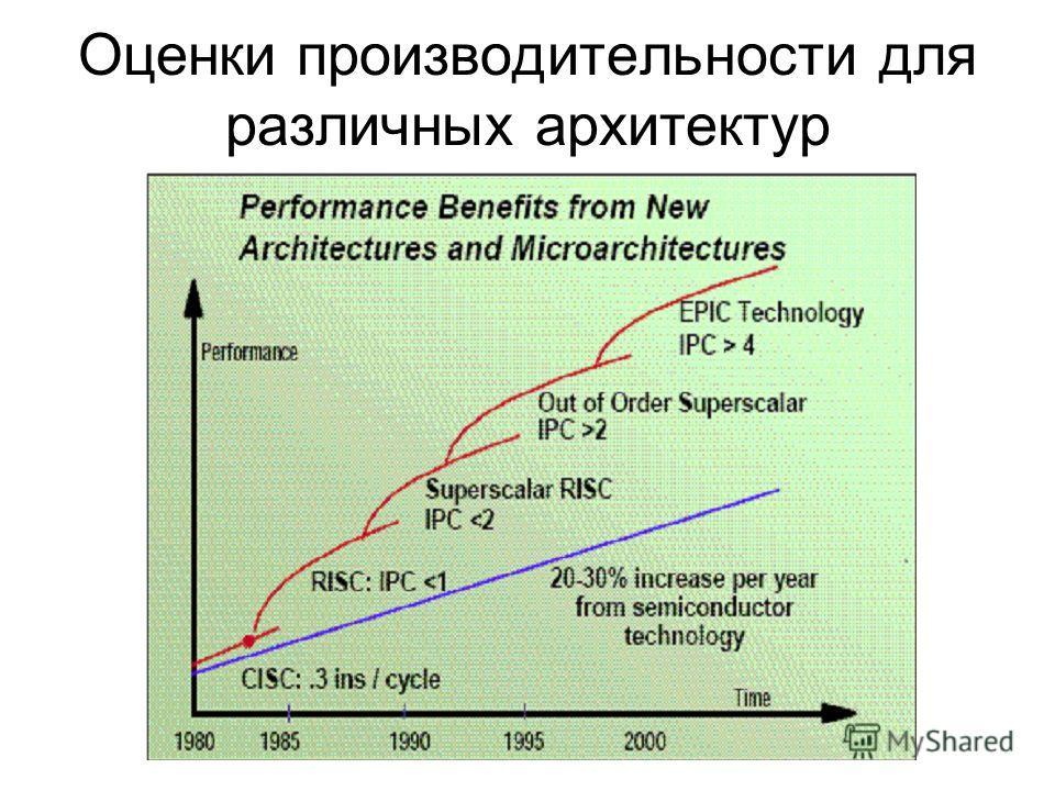 Оценки производительности для различных архитектур