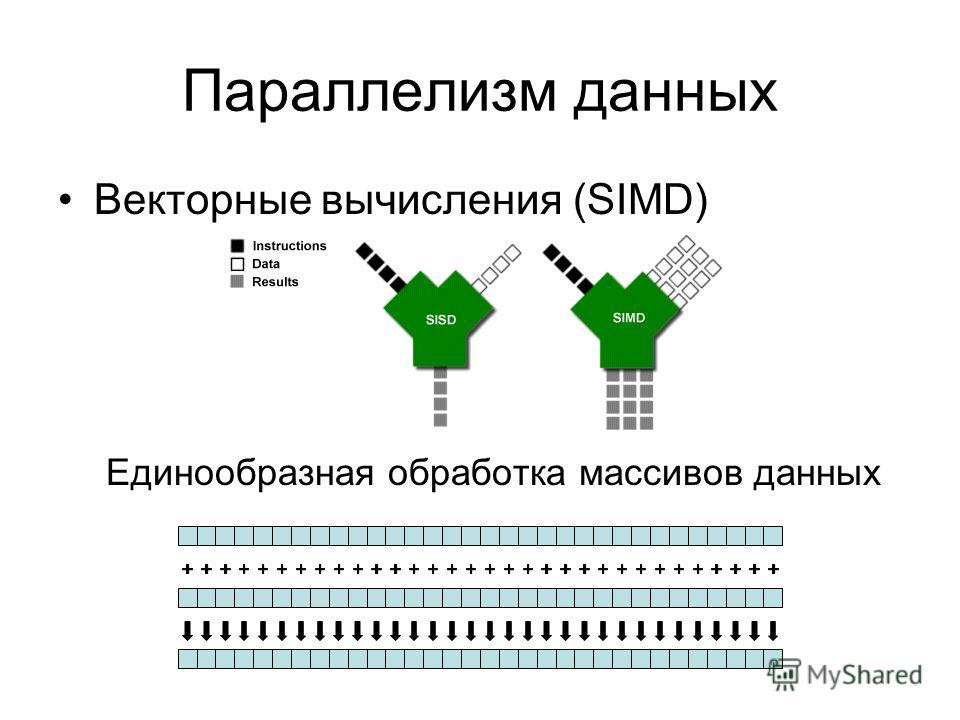 Параллелизм данных Векторные вычисления (SIMD) Единообразная обработка массивов данных