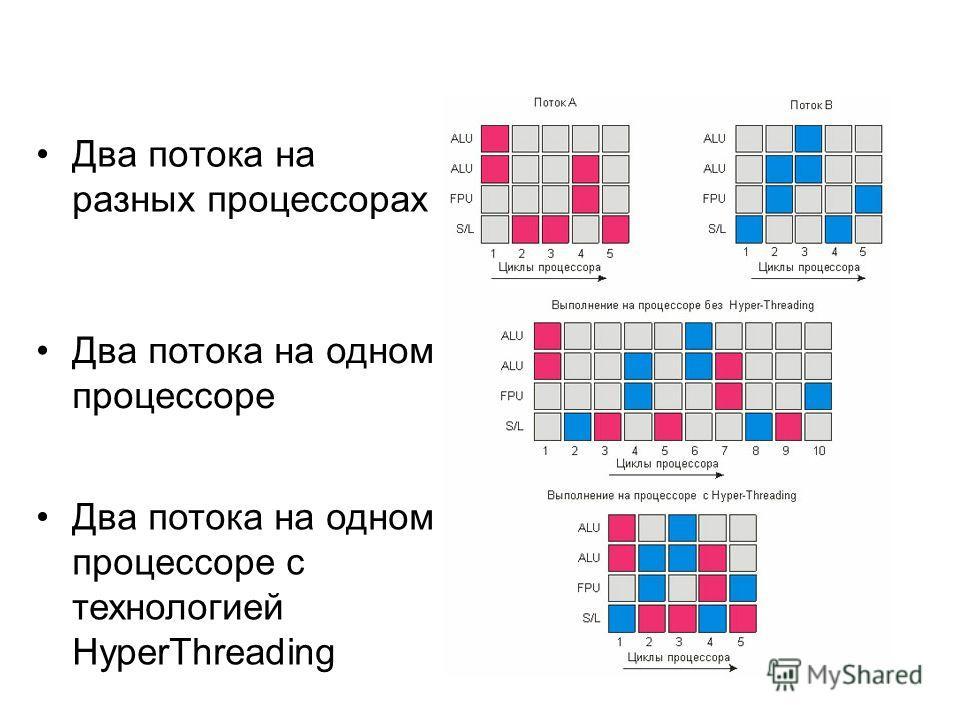 Два потока на разных процессорах Два потока на одном процессоре Два потока на одном процессоре с технологией HyperThreading