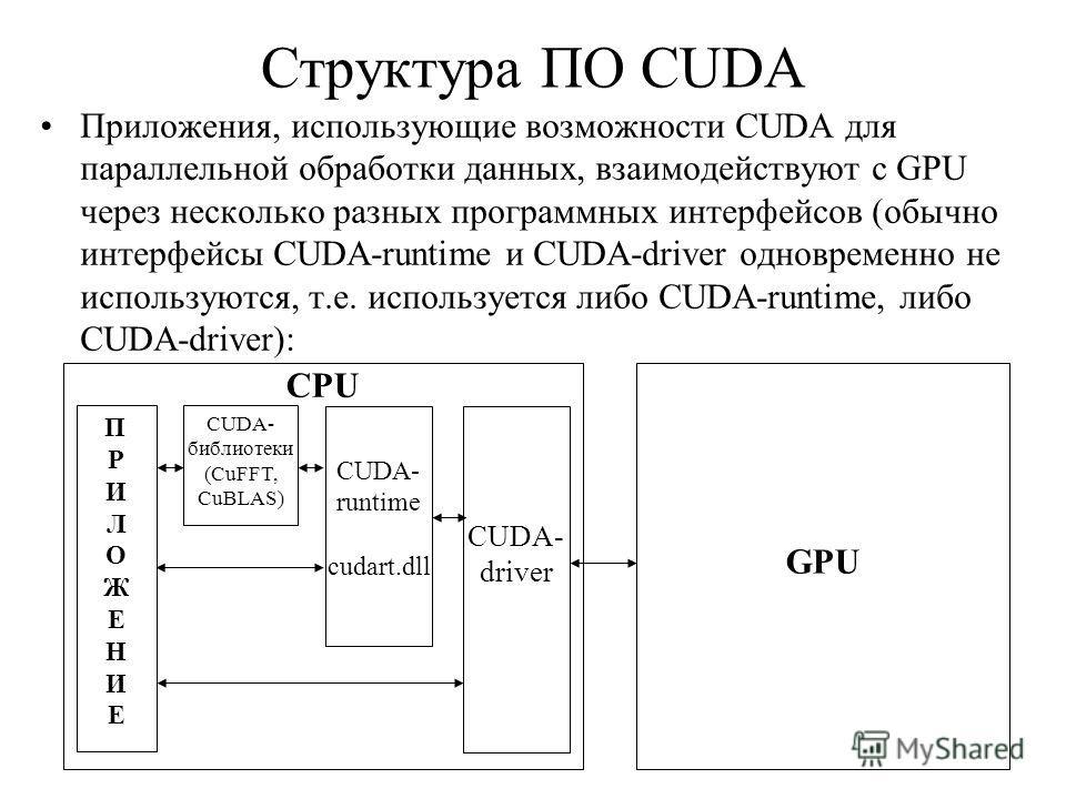 Структура ПО CUDA Приложения, использующие возможности CUDA для параллельной обработки данных, взаимодействуют с GPU через несколько разных программных интерфейсов (обычно интерфейсы CUDA-runtime и CUDA-driver одновременно не используются, т.е. испол