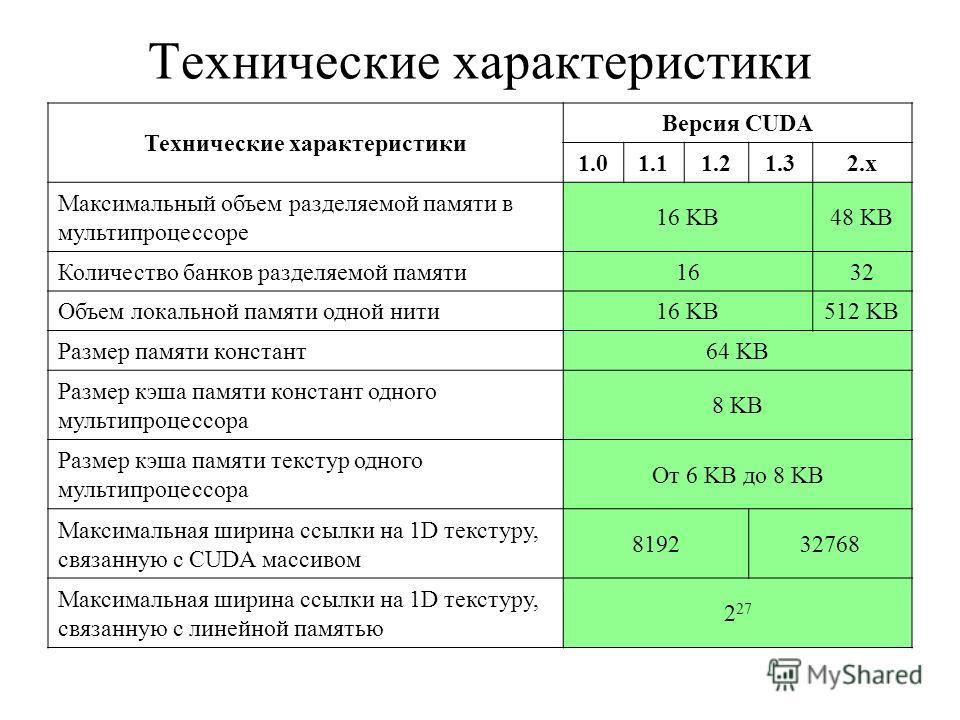 Технические характеристики Версия CUDA 1.01.11.21.32.x Максимальный объем разделяемой памяти в мультипроцессоре 16 KB48 KB Количество банков разделяемой памяти1632 Объем локальной памяти одной нити16 KB512 KB Размер памяти констант64 KB Размер кэша п