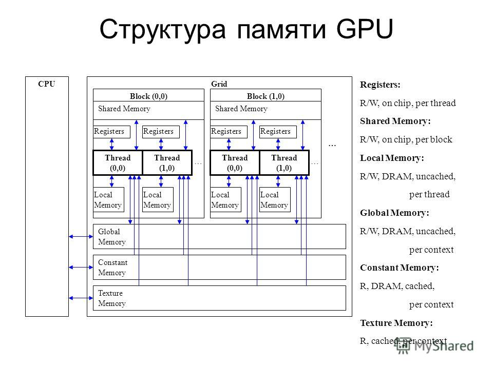 Структура памяти GPU CPUGrid Block (0,0)Block (1,0) Global Memory Constant Memory Texture Memory Thread (0,0) Thread (1,0) Local Memory Registers Shared Memory Thread (0,0) Thread (1,0) Local Memory Registers Shared Memory …… … Registers: R/W, on chi