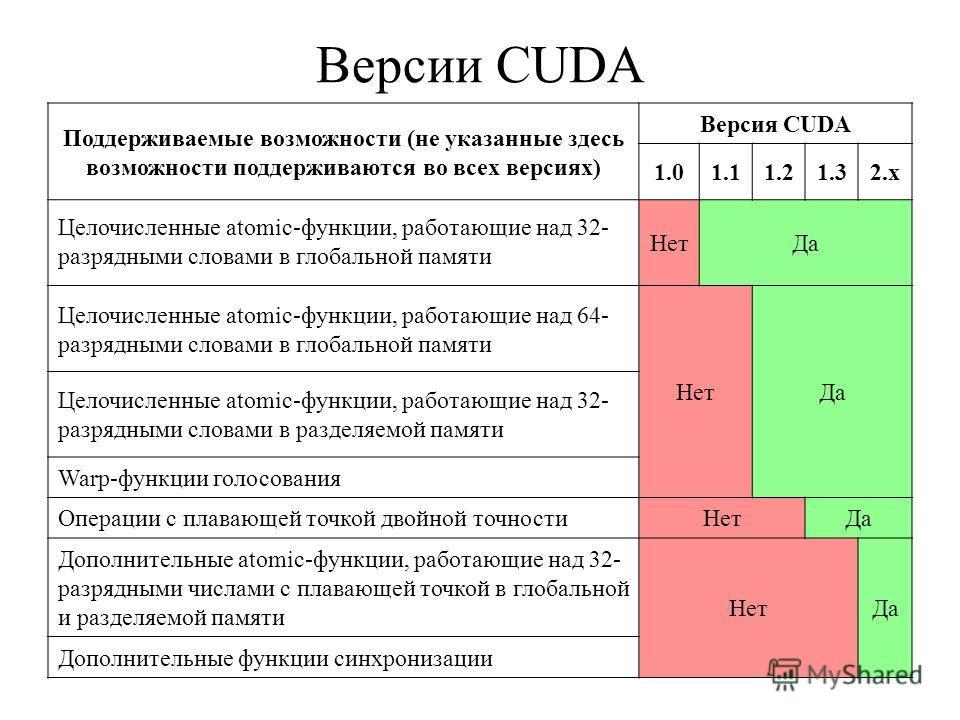 Версии CUDA Поддерживаемые возможности (не указанные здесь возможности поддерживаются во всех версиях) Версия CUDA 1.01.11.21.32.x Целочисленные atomic-функции, работающие над 32- разрядными словами в глобальной памяти НетДа Целочисленные atomic-функ