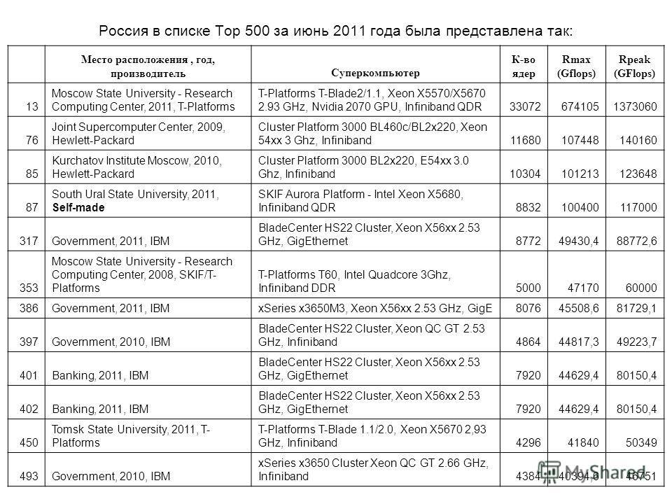 Россия в списке Top 500 за июнь 2011 года была представлена так: Место расположения, год, производительСуперкомпьютер К-во ядер Rmax (Gflops) Rpeak (GFlops) 13 Moscow State University - Research Computing Center, 2011, T-Platforms T-Platforms T-Blade