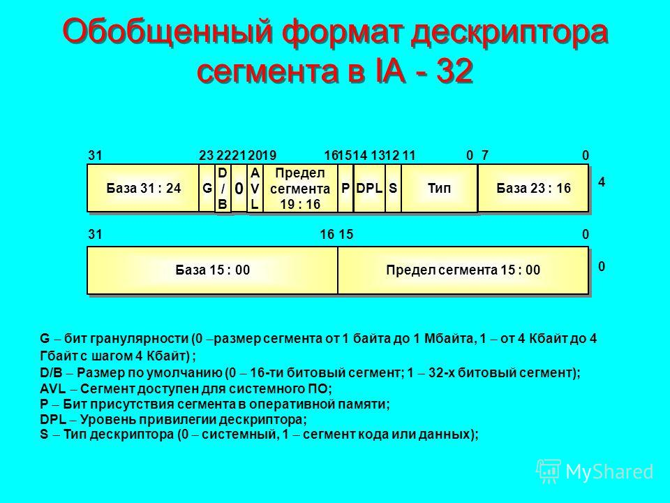 Обобщенный формат дескриптора сегмента в IA - 32 База 31 : 24 G G D/BD/B D/BD/B 0 0 AVLAVL AVLAVL Предел сегмента 19 : 16 P P DPL S S Тип База 23 : 16 База 15 : 00 Предел сегмента 15 : 00 2313222120191516311211070 4 14 1516310 0 G бит гранулярности (