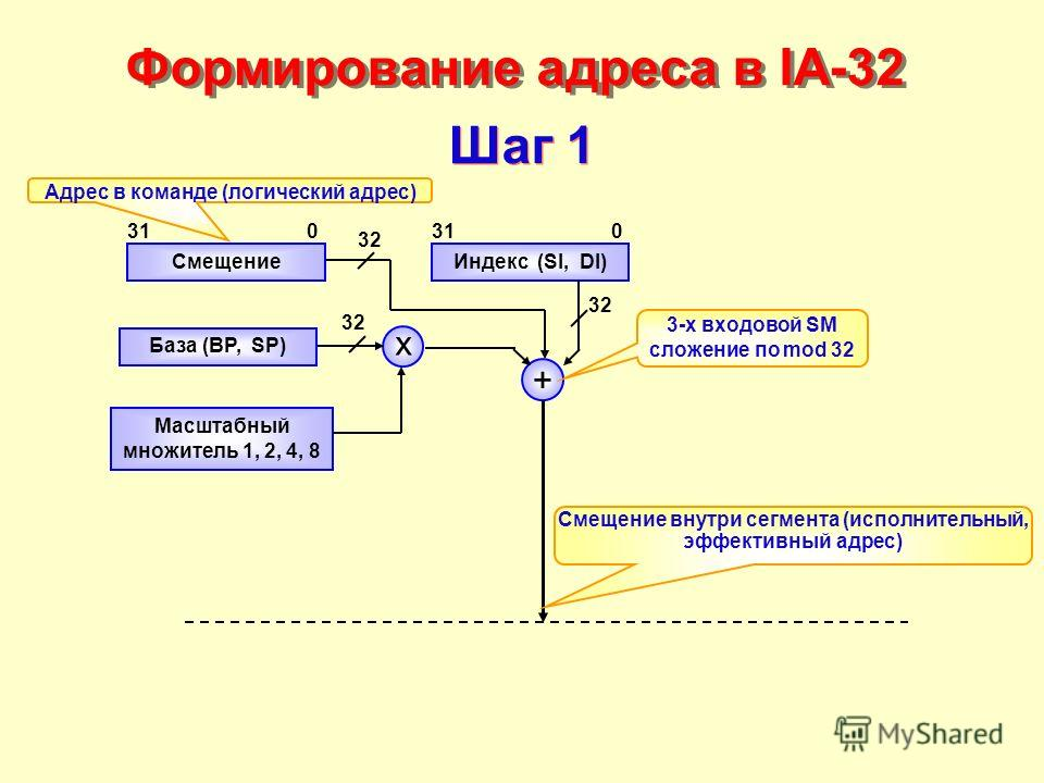 Формирование адреса в IA-32 Смещение База (BP, SP) Индекс (SI, DI) Масштабный множитель 1, 2, 4, 8 x + 031 0 32 3-x входовой SM сложение по mod 32 Шаг 1 Адрес в команде (логический адрес) Смещение внутри сегмента (исполнительный, эффективный адрес)