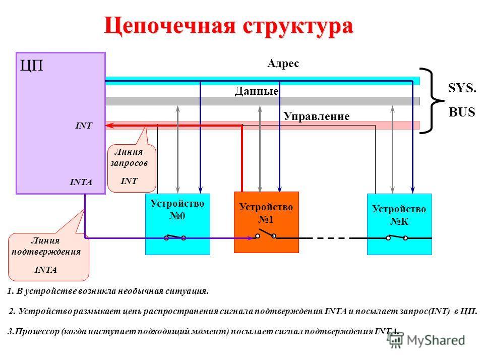 Устройство 1 Цепочечная структура ЦП Устройство 0 Устройство К Адрес Данные Управление SYS. BUS Линия запросов INT Линия подтверждения INTA INTA INT Устройство 1 3.Процессор (когда наступает подходящий момент) посылает сигнал подтверждения INTA. 1. В
