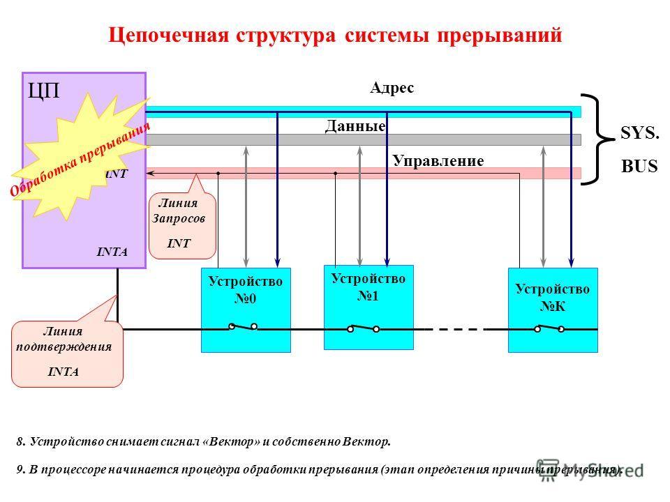 Устройство 1 Цепочечная структура системы прерываний ЦП Устройство 0 Устройство К Адрес Данные Управление SYS. BUS Линия Запросов INT Линия подтверждения INTA INTA INT 8. Устройство снимает сигнал «Вектор» и собственно Вектор. 9. В процессоре начинае