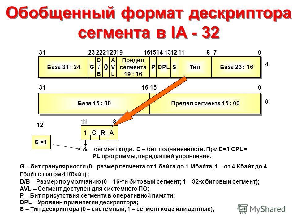 Обобщенный формат дескриптора сегмента в IA - 32 База 31 : 24 G G D/BD/B D/BD/B 0 0 AVLAVL AVLAVL Предел сегмента 19 : 16 P P DPL S S Тип База 23 : 16 База 15 : 00 Предел сегмента 15 : 00 2313222120191516311211870 4 14 1516310 0 G бит гранулярности (