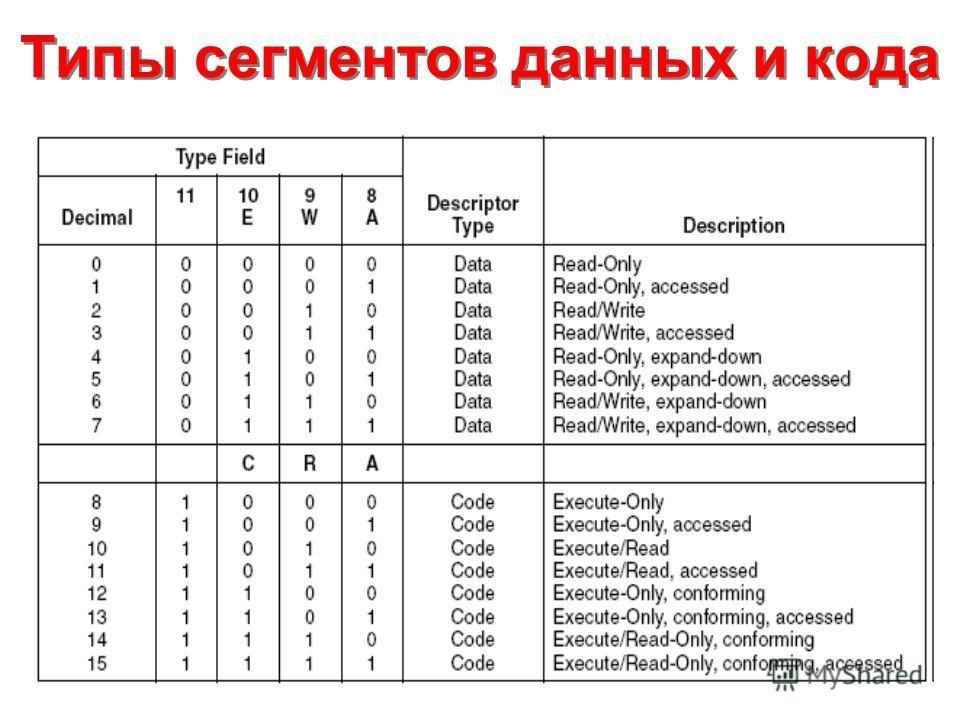 Типы сегментов данных и кода