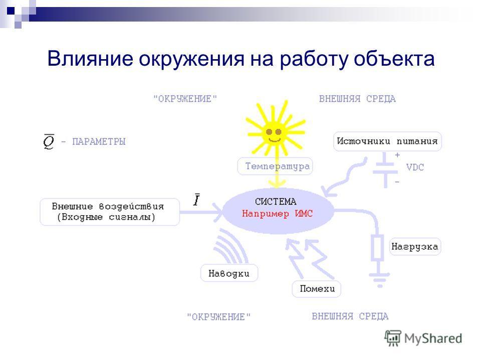 Параметры системы